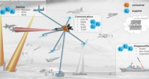DARPA kill-web system illustration
