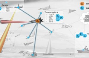 DARPA kill-web system illustration