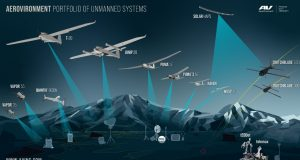 Aerovironment Unmanned Aerial Systems products