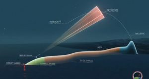 hypersonic missile defense concept